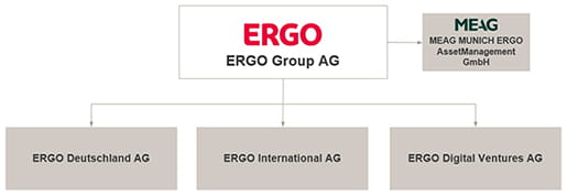 ERGO Group Structure