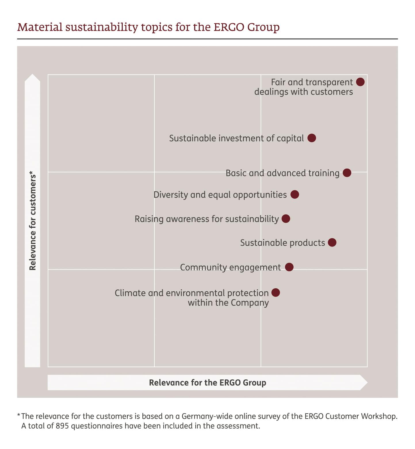 Sustainability Programme - ERGO Sustainability Reporting
